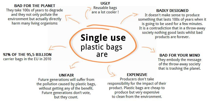 essay on the use of plastic bags should be banned  · commentary and archival information about plastic bags from limited or banned plastic bags the forbid the use of plastic grocery bags and call for prison.