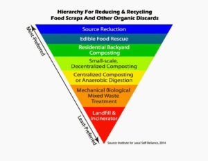 Organics Waste Hierarchy, Institute for Local Self-Reliance (2014)