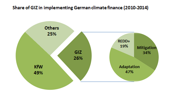 Fuente: Base de datos de proyectos en www.deutscheklimafinanzierung.de